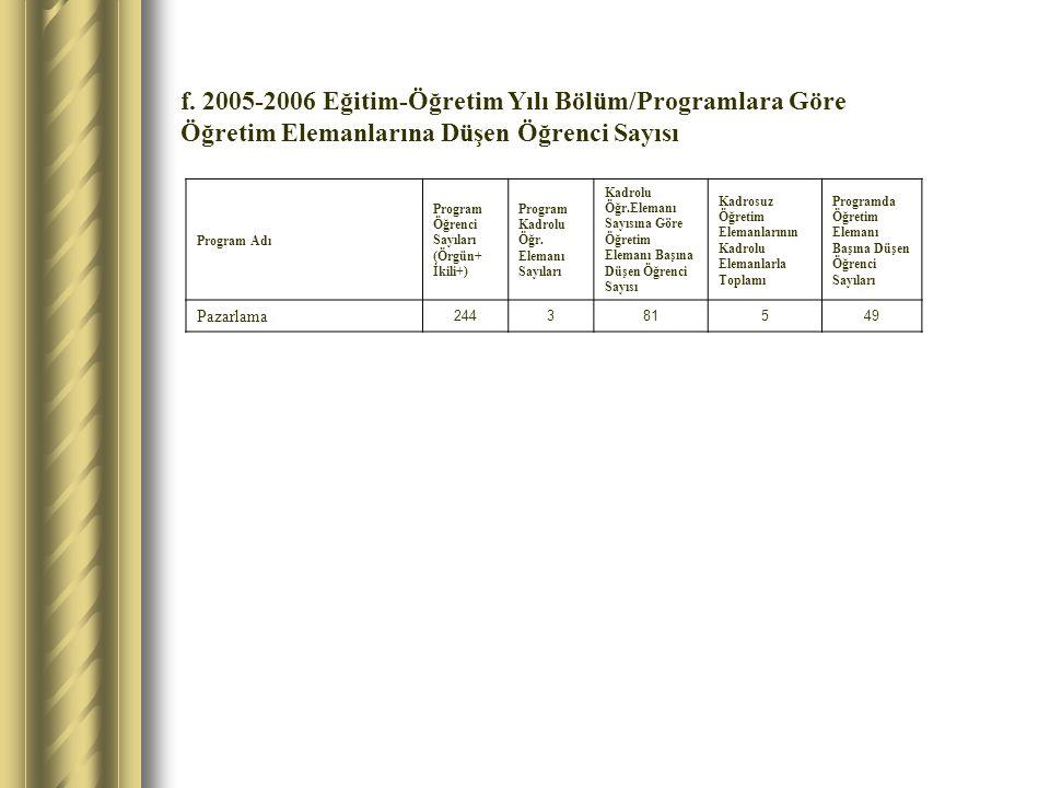 f. 2005-2006 Eğitim-Öğretim Yılı Bölüm/Programlara Göre