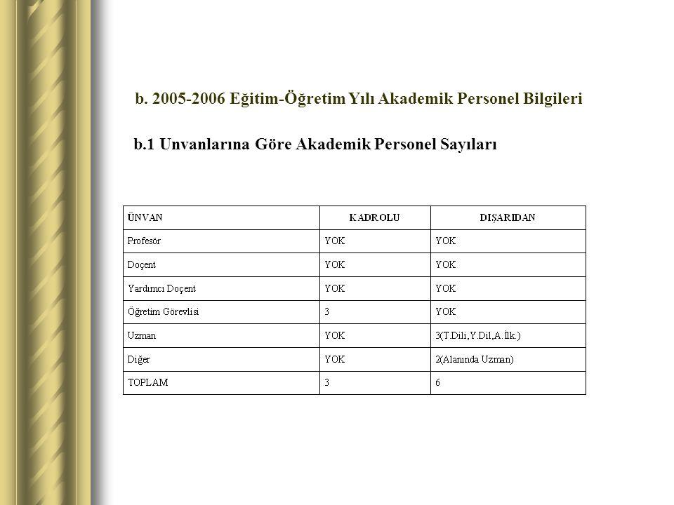 b.1 Unvanlarına Göre Akademik Personel Sayıları
