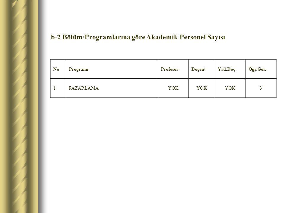 b-2 Bölüm/Programlarına göre Akademik Personel Sayısı