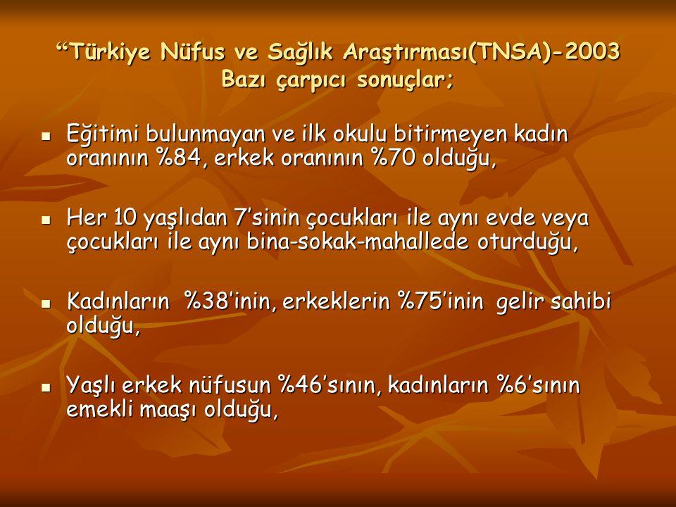 Türkiye Nüfus ve Sağlık Araştırması(TNSA)-2003 Bazı çarpıcı sonuçlar;