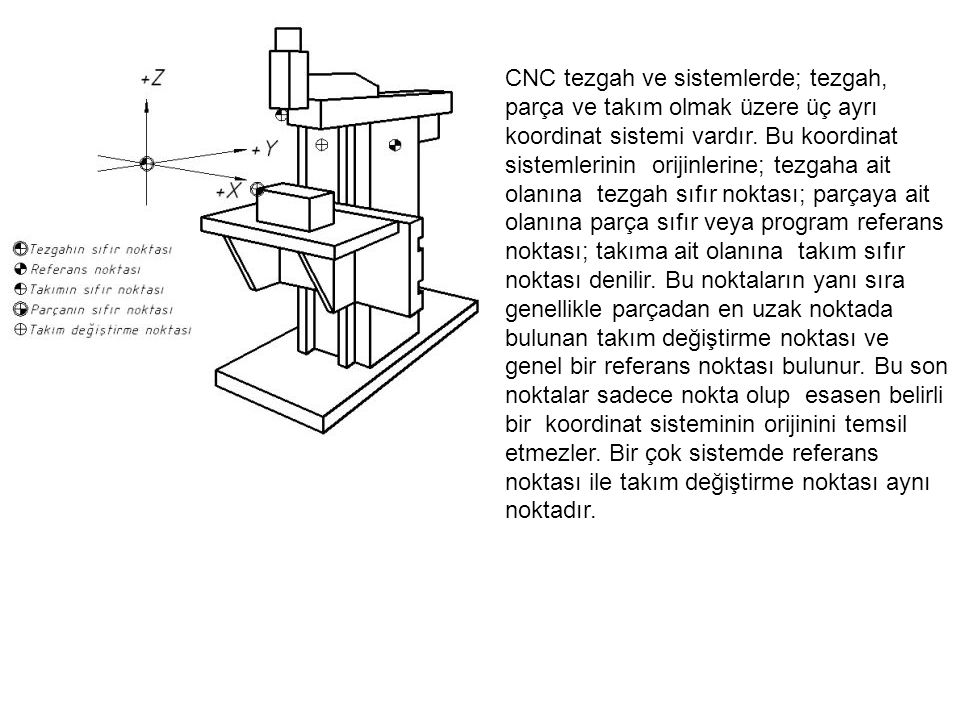 CNC tezgah ve sistemlerde; tezgah, parça ve takım olmak üzere üç ayrı koordinat sistemi vardır.
