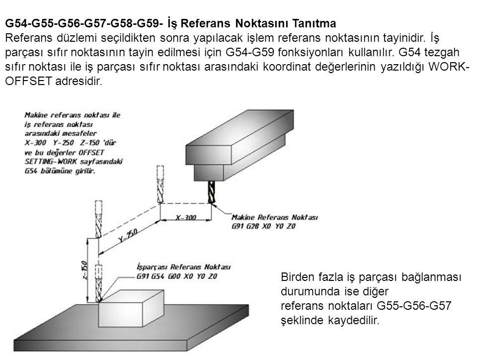 G54-G55-G56-G57-G58-G59- İş Referans Noktasını Tanıtma Referans düzlemi seçildikten sonra yapılacak işlem referans noktasının tayinidir. İş parçası sıfır noktasının tayin edilmesi için G54-G59 fonksiyonları kullanılır. G54 tezgah sıfır noktası ile iş parçası sıfır noktası arasındaki koordinat değerlerinin yazıldığı WORK- OFFSET adresidir.
