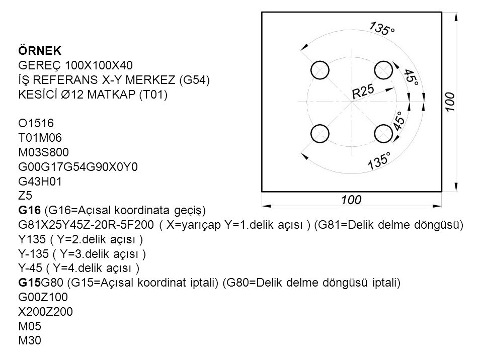 ÖRNEK GEREÇ 100X100X40 İŞ REFERANS X-Y MERKEZ (G54) KESİCİ Ø12 MATKAP (T01) O1516 T01M06 M03S800 G00G17G54G90X0Y0 G43H01 Z5 G16 (G16=Açısal koordinata geçiş) G81X25Y45Z-20R-5F200 ( X=yarıçap Y=1.delik açısı ) (G81=Delik delme döngüsü) Y135 ( Y=2.delik açısı ) Y-135 ( Y=3.delik açısı ) Y-45 ( Y=4.delik açısı ) G15G80 (G15=Açısal koordinat iptali) (G80=Delik delme döngüsü iptali) G00Z100 X200Z200 M05 M30