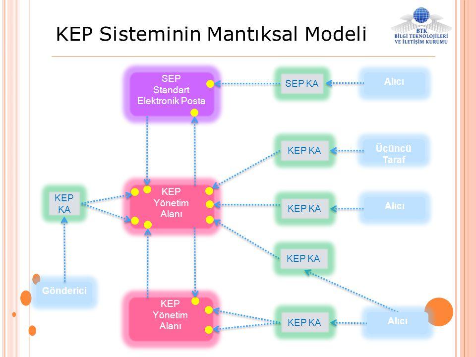 KEP Sisteminin Mantıksal Modeli