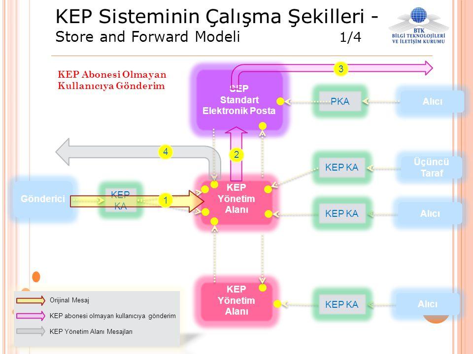 KEP Sisteminin Çalışma Şekilleri - Store and Forward Modeli 1/4