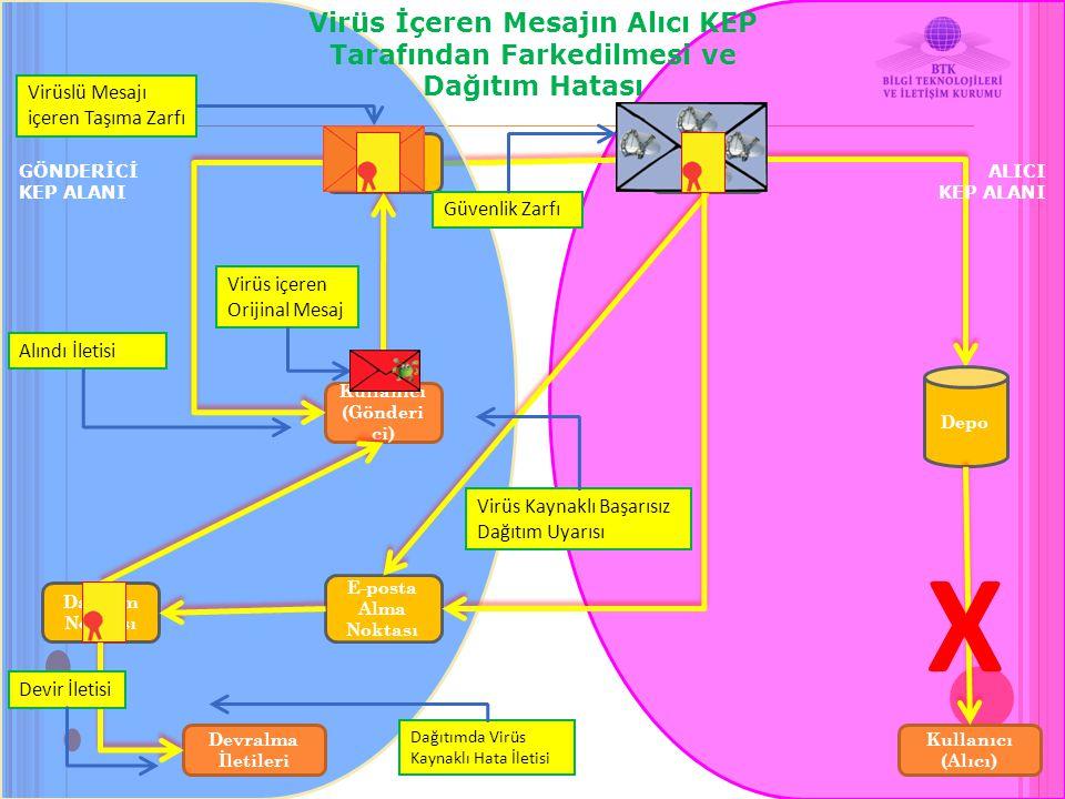 Virüs İçeren Mesajın Alıcı KEP Tarafından Farkedilmesi ve