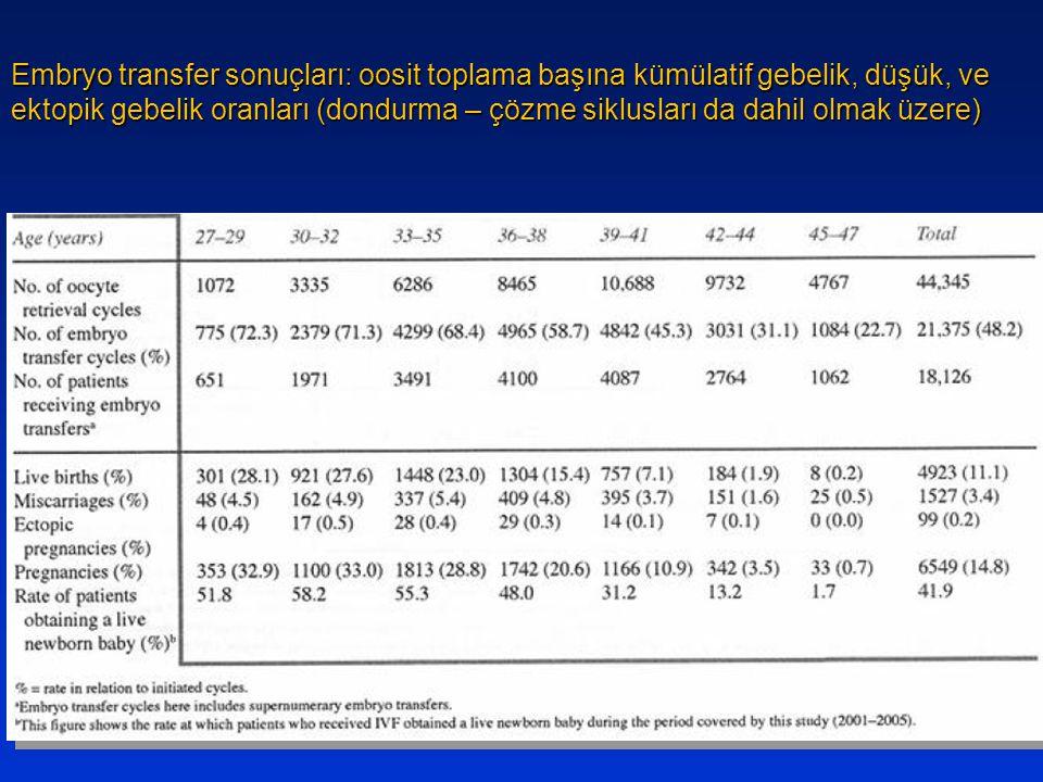 Embryo transfer sonuçları: oosit toplama başına kümülatif gebelik, düşük, ve ektopik gebelik oranları (dondurma – çözme siklusları da dahil olmak üzere)