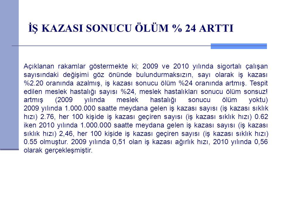 İŞ KAZASI SONUCU ÖLÜM % 24 ARTTI