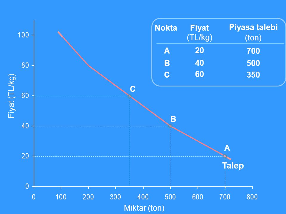 Talep Nokta Fiyat (TL/kg) 20 40 60 Piyasa talebi (ton) 700 500 350 A B