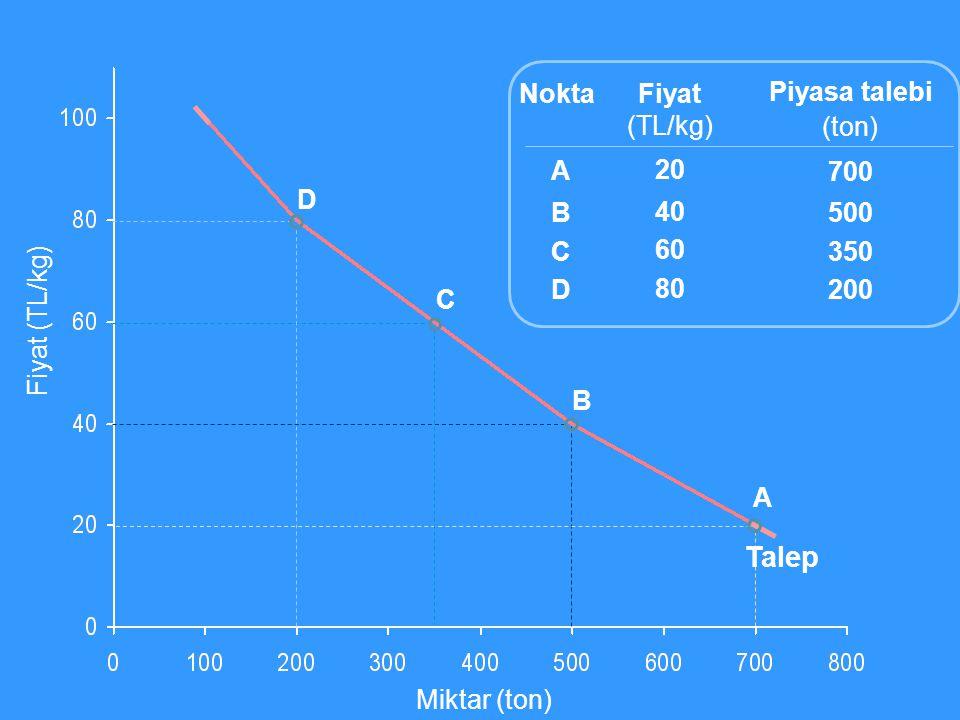 Talep Nokta Fiyat (TL/kg) 20 40 60 80 Piyasa talebi (ton) 700 500 350