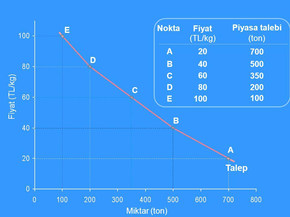 Talep E Nokta Fiyat (TL/kg) 20 40 60 80 100 Piyasa talebi (ton) 700