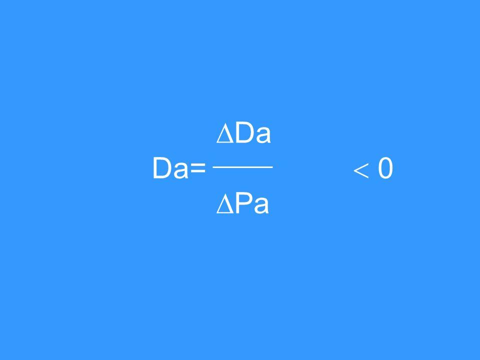 Da Da=  0 Pa