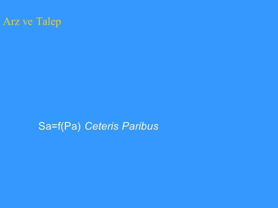 Sa=f(Pa) Ceteris Paribus