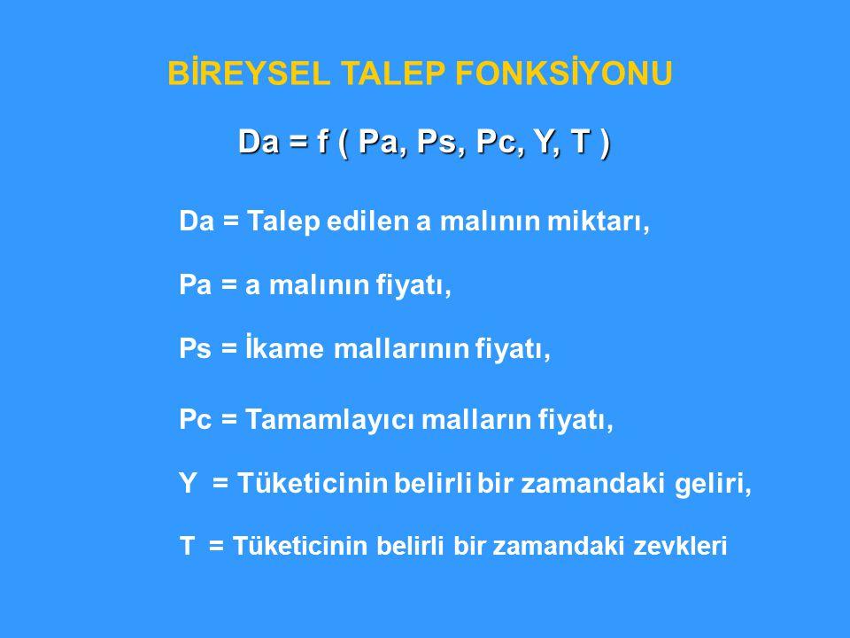 BİREYSEL TALEP FONKSİYONU