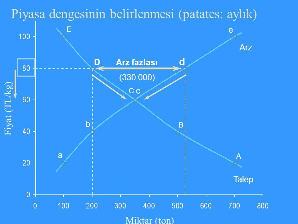 Piyasa dengesinin belirlenmesi (patates: aylık)