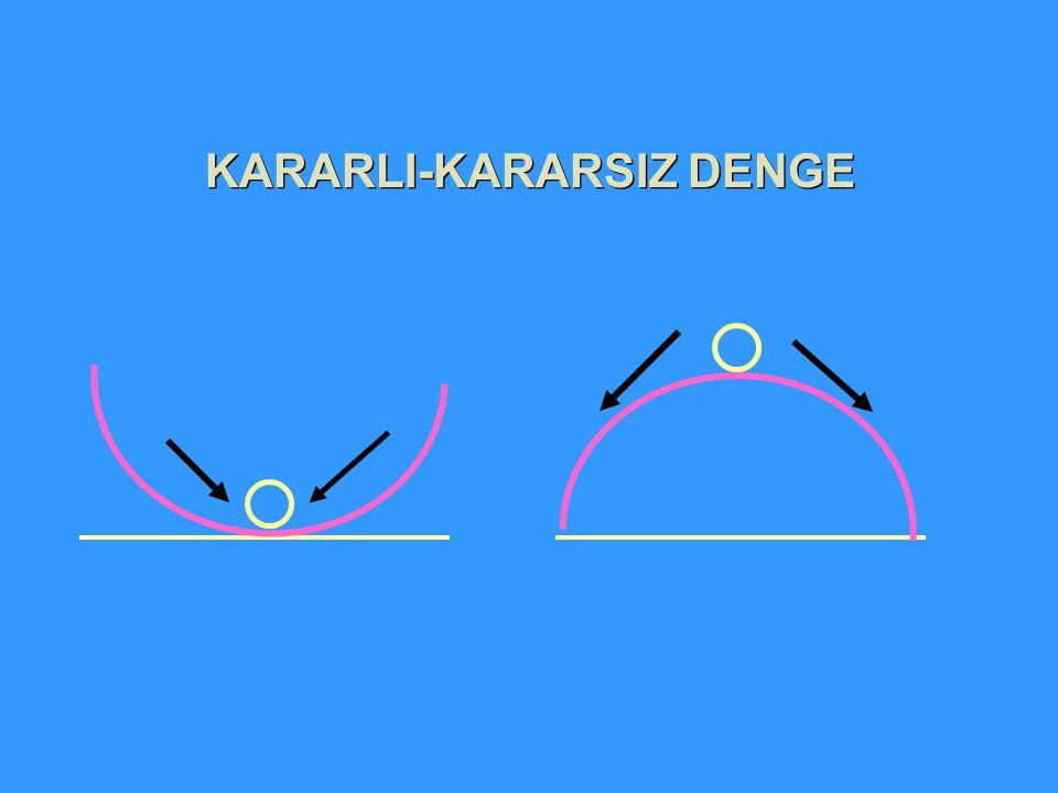KARARLI-KARARSIZ DENGE