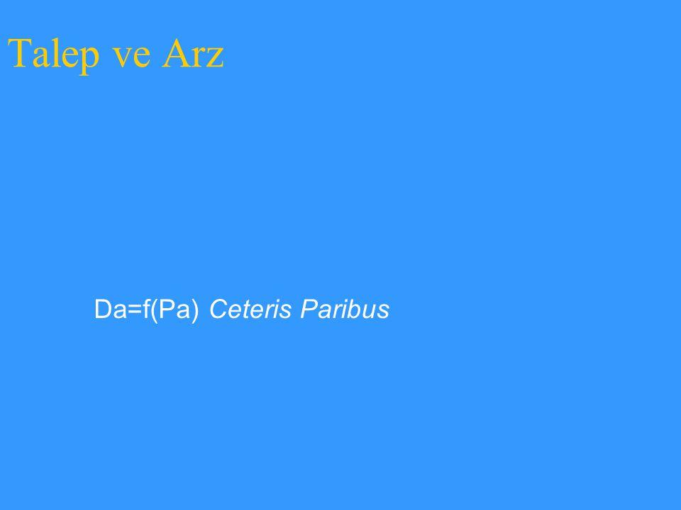 Da=f(Pa) Ceteris Paribus