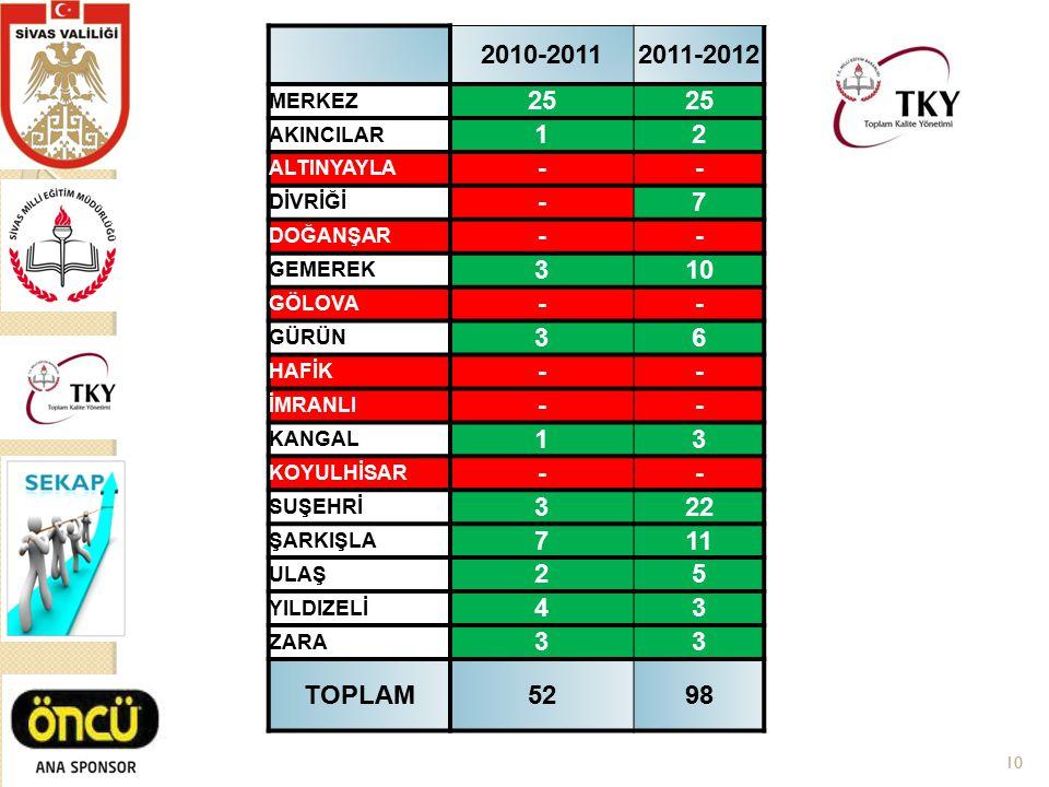 2010-2011. 2011-2012. MERKEZ. 25. AKINCILAR. 1. 2. ALTINYAYLA. - DİVRİĞİ. 7. DOĞANŞAR.