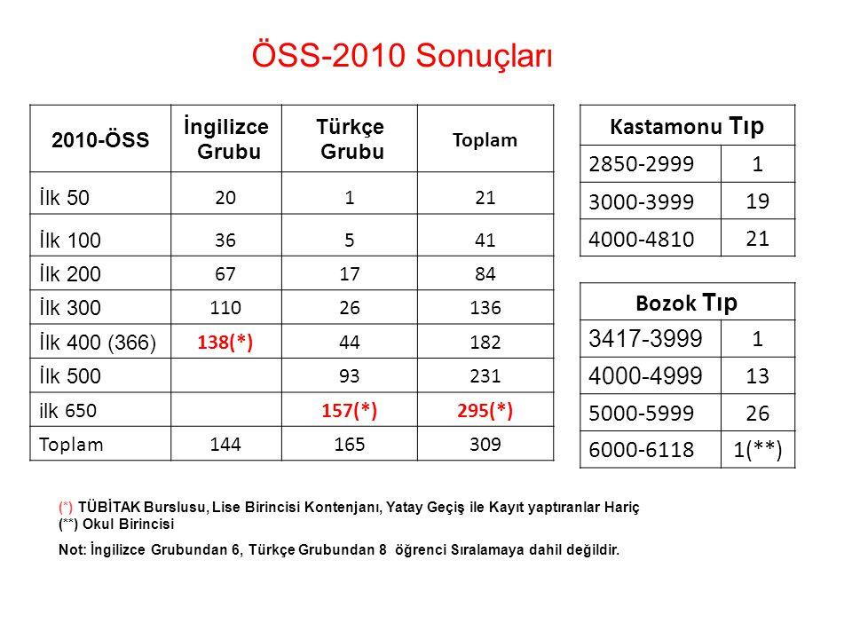 ÖSS-2010 Sonuçları Kastamonu Tıp 2850-2999 1 3000-3999 19 4000-4810 21