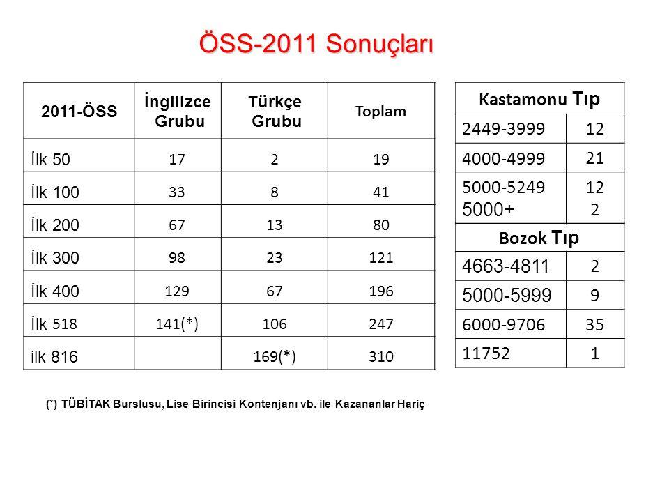 ÖSS-2011 Sonuçları Kastamonu Tıp 2449-3999 12 4000-4999 21 5000-5249