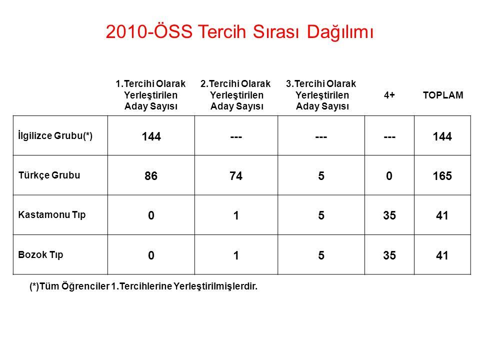 2010-ÖSS Tercih Sırası Dağılımı