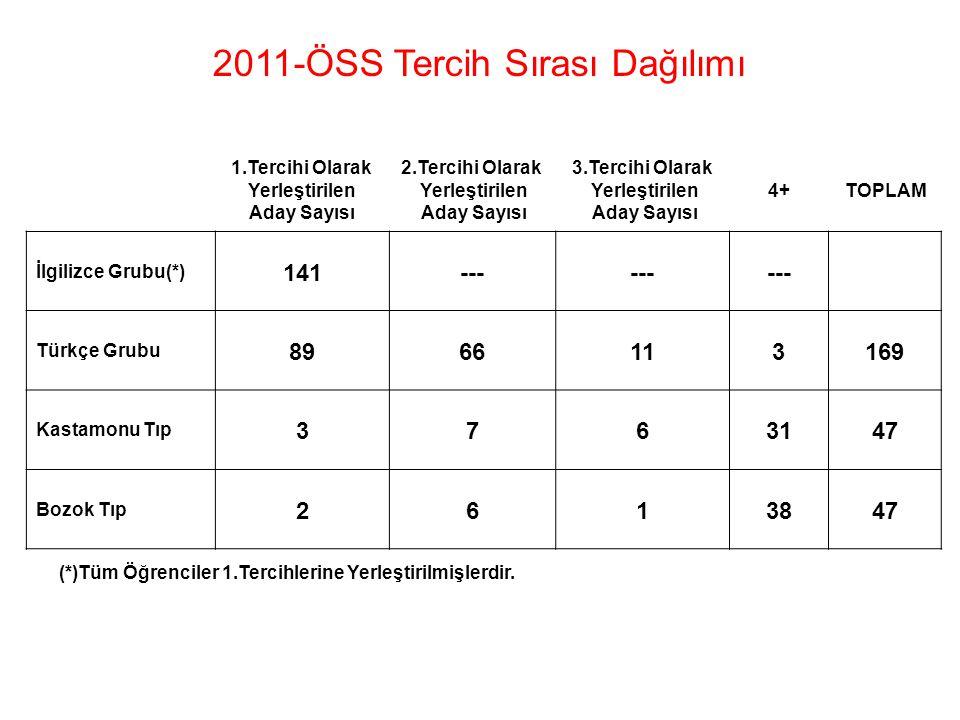 2011-ÖSS Tercih Sırası Dağılımı