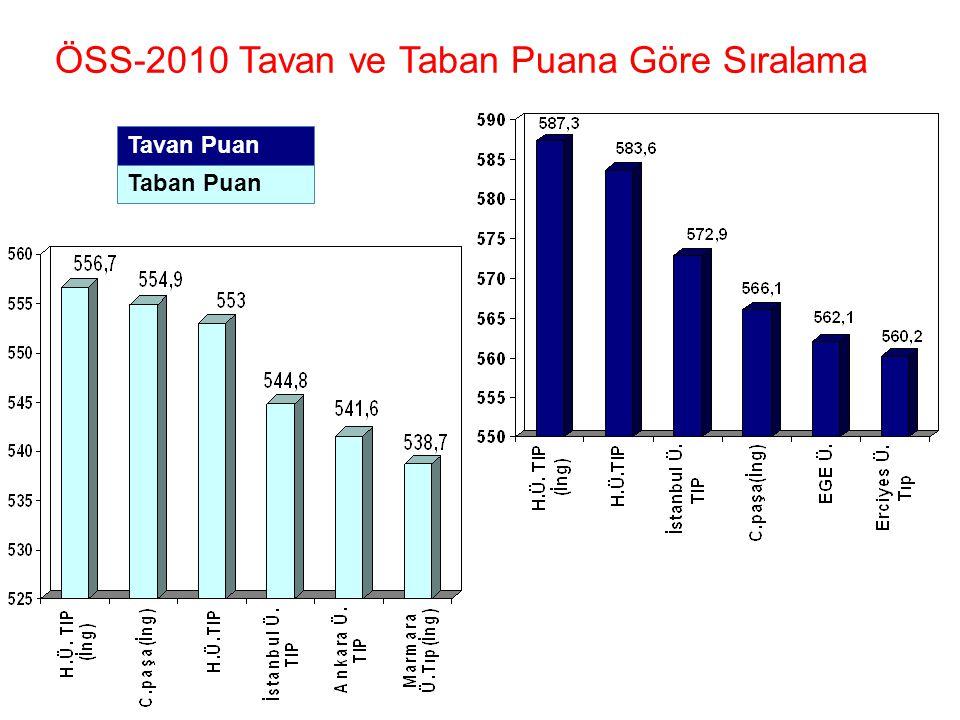 ÖSS-2010 Tavan ve Taban Puana Göre Sıralama