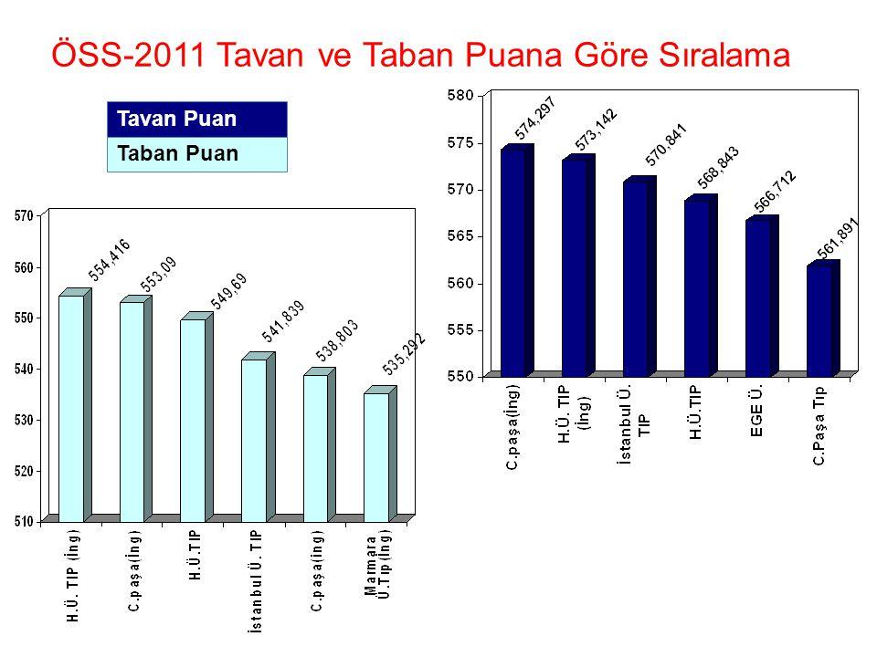 ÖSS-2011 Tavan ve Taban Puana Göre Sıralama