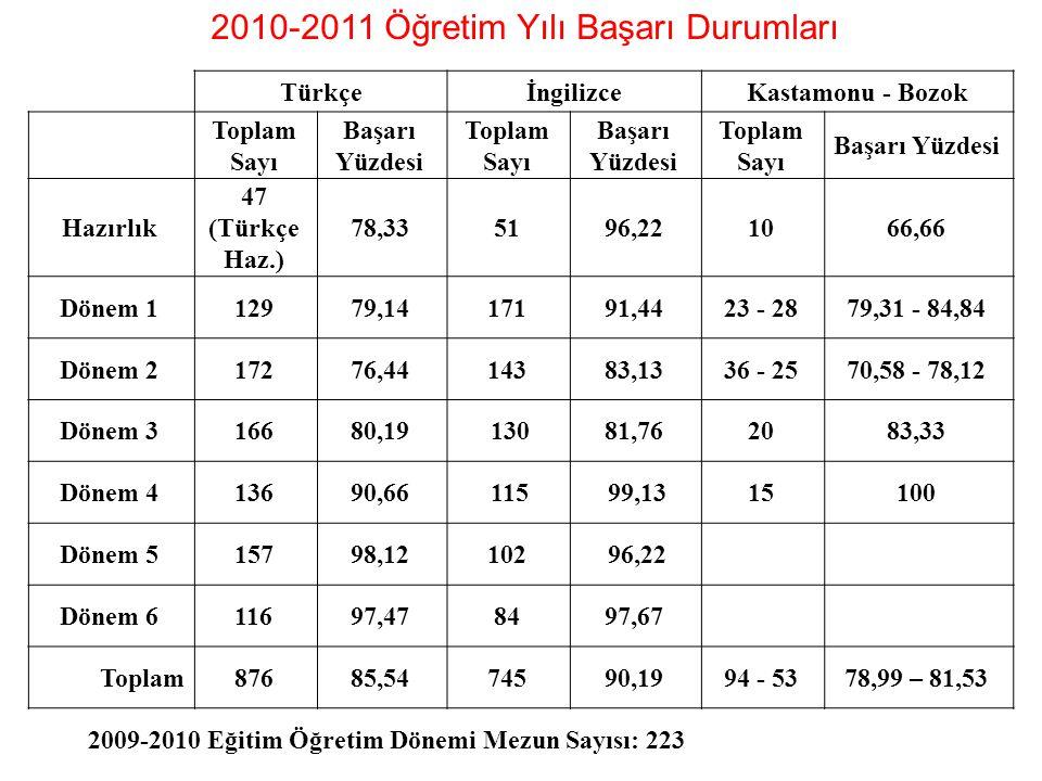 2010-2011 Öğretim Yılı Başarı Durumları
