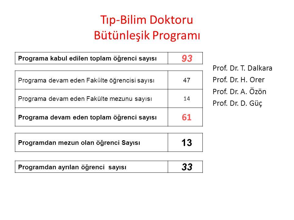 Tıp-Bilim Doktoru Bütünleşik Programı