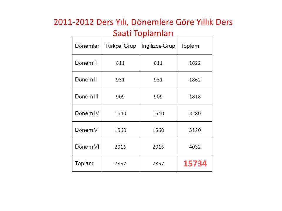 2011-2012 Ders Yılı, Dönemlere Göre Yıllık Ders Saati Toplamları
