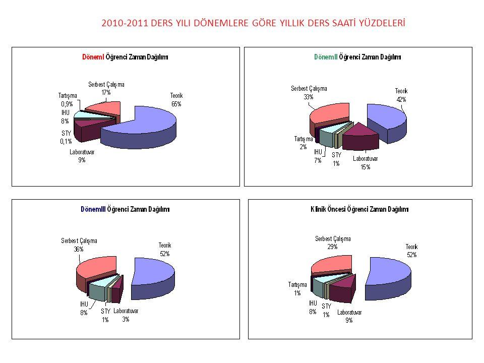 2010-2011 DERS YILI DÖNEMLERE GÖRE YILLIK DERS SAATİ YÜZDELERİ