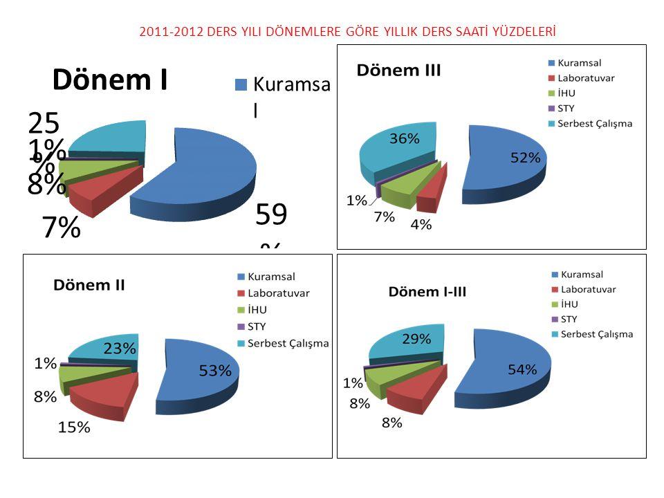 2011-2012 DERS YILI DÖNEMLERE GÖRE YILLIK DERS SAATİ YÜZDELERİ