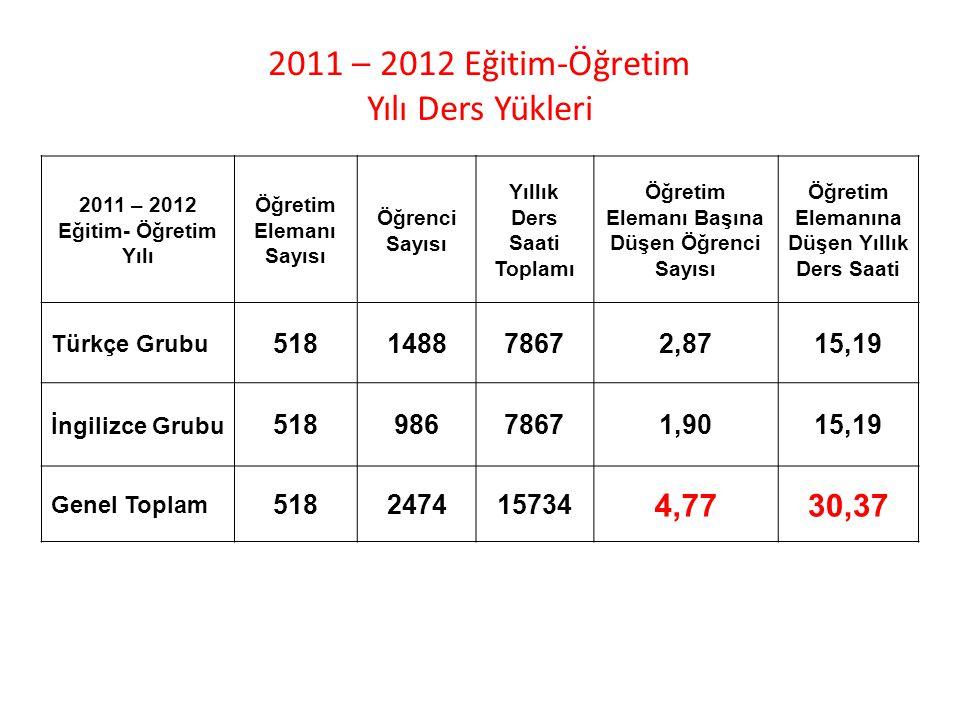 2011 – 2012 Eğitim-Öğretim Yılı Ders Yükleri