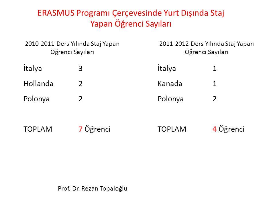 ERASMUS Programı Çerçevesinde Yurt Dışında Staj Yapan Öğrenci Sayıları