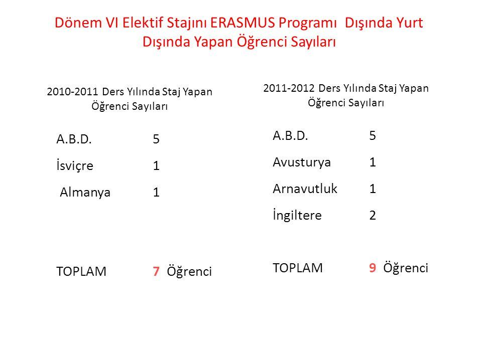 Dönem VI Elektif Stajını ERASMUS Programı Dışında Yurt Dışında Yapan Öğrenci Sayıları