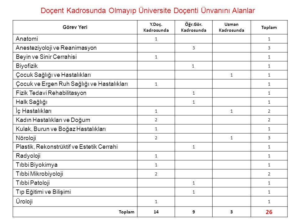 Doçent Kadrosunda Olmayıp Üniversite Doçenti Ünvanını Alanlar