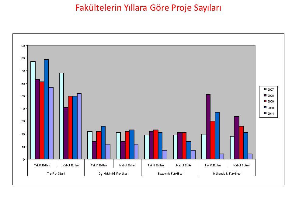 Fakültelerin Yıllara Göre Proje Sayıları