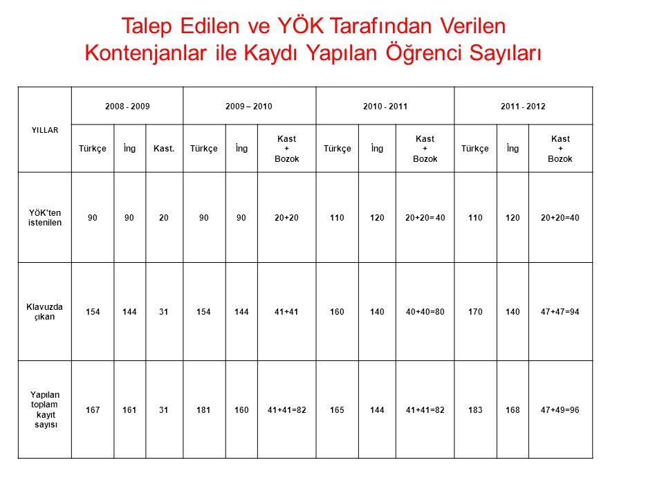 Talep Edilen ve YÖK Tarafından Verilen Kontenjanlar ile Kaydı Yapılan Öğrenci Sayıları