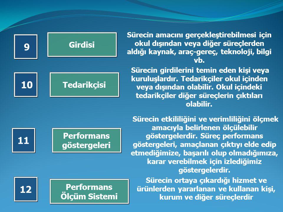 Performans göstergeleri Performans Ölçüm Sistemi