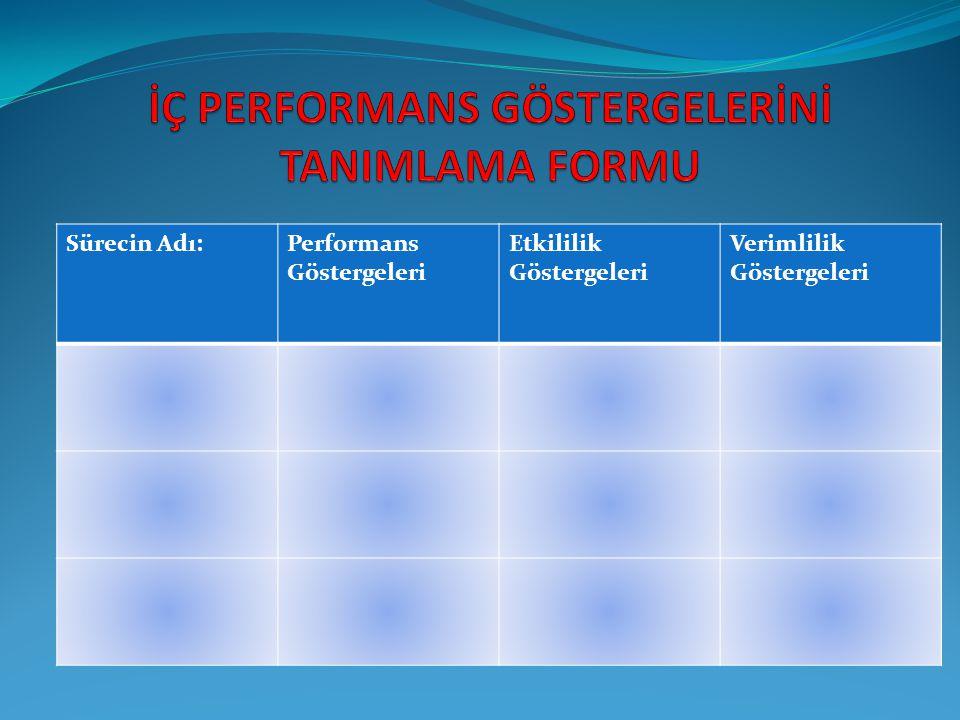 İÇ PERFORMANS GÖSTERGELERİNİ TANIMLAMA FORMU
