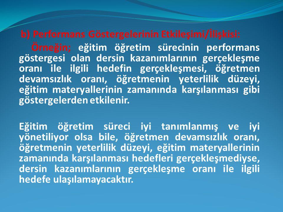 b) Performans Göstergelerinin Etkileşimi/İlişkisi: