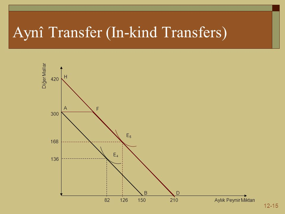 Aynî Transfer (In-kind Transfers)