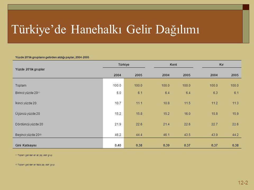 Türkiye'de Hanehalkı Gelir Dağılımı