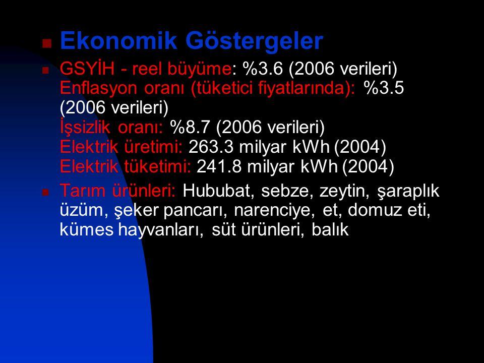 Ekonomik Göstergeler