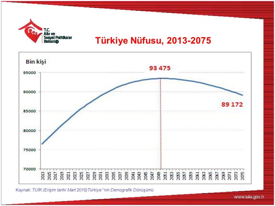 """Türkiye Nüfusu, 2013-2075 Kaynak: TUİK (Erişim tarihi Mart 2015)Türkiye""""'nin Demografik Dönüşümü"""