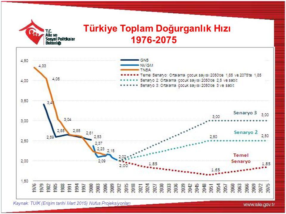 Türkiye Toplam Doğurganlık Hızı 1976-2075