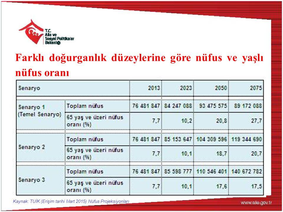 Farklı doğurganlık düzeylerine göre nüfus ve yaşlı nüfus oranı