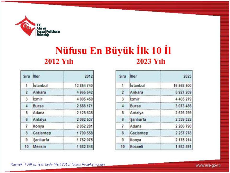 Nüfusu En Büyük İlk 10 İl 2012 Yılı 2023 Yılı