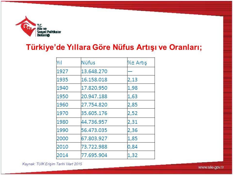 Türkiye'de Yıllara Göre Nüfus Artışı ve Oranları;
